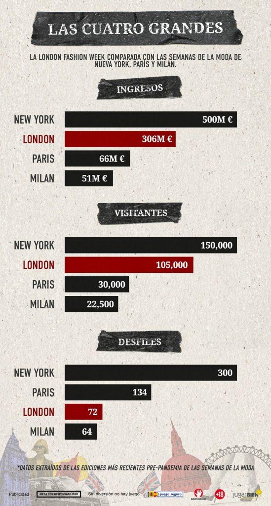 Los influyentes de la moda en Londres en MODA